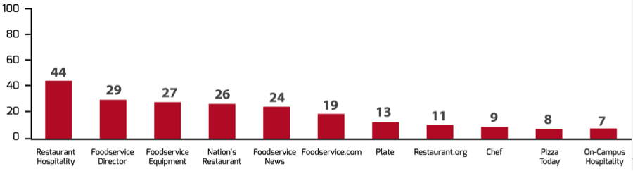 foodservice trade publications
